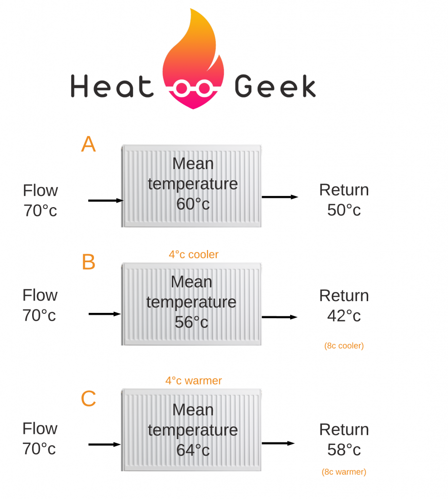 Example of radiator temperature depending on different return temperature