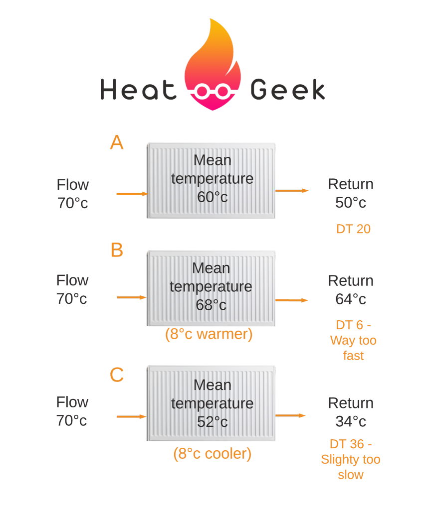 Example of radiator temperatures depending on delta T