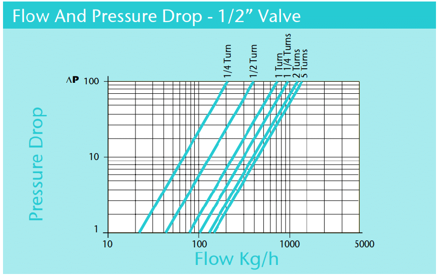 Flow and pressure drop across a half inch valve