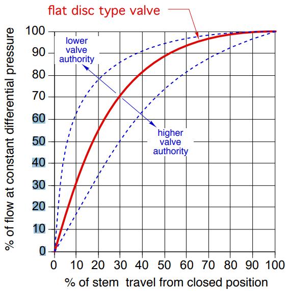 Flat disc type valve authority