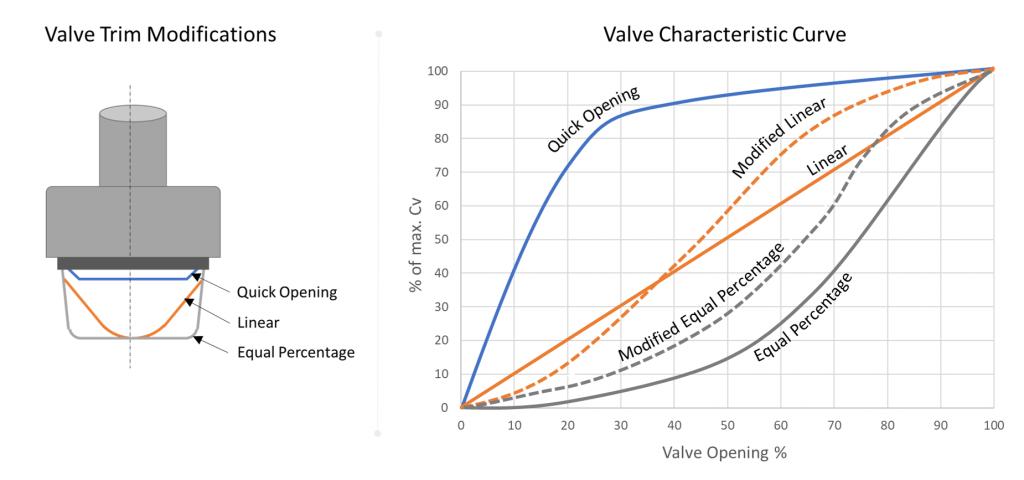 Radiator valve opening characteristics table