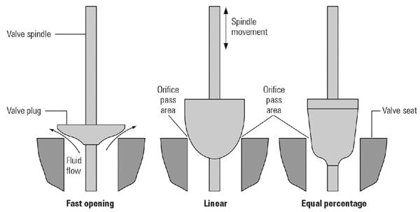 Radiator valve plug types
