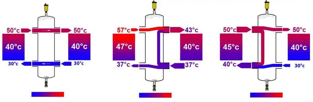 Low loss header distortion diagram
